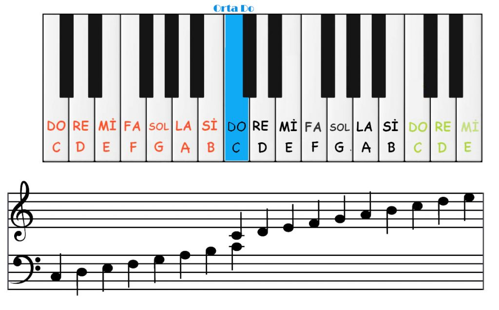 Piyanoda Nota Yerleri